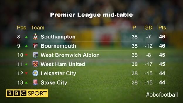 Premier League mid-table