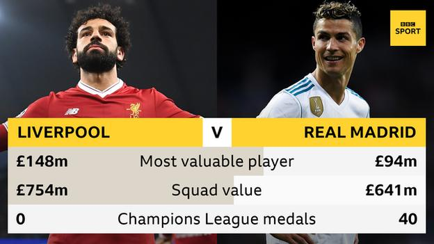 Mo Salah is valued at £148m by CIES Football Observatory, £54m more than four-time Champions League winner Ronaldo