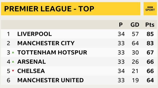 Snapshot of the top of the Premier League table - 1st Liverpool, 2nd Man City, 3rd Tottenham, 4th Arsenal, 5th Chelsea & 6th Man Utd
