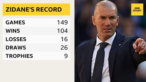 Zinedine Zidane's record