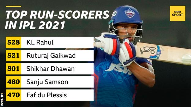 Top run-scorers in IPL 2021: KL Rahul (528), Ruturaj Gaikwad (521), Shikhar Dhawan (501), Sanju Samson (480), Faf du Plessis (470)