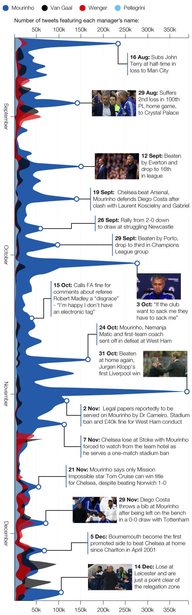 Graphic showing how Jose Mourinho dominated social media