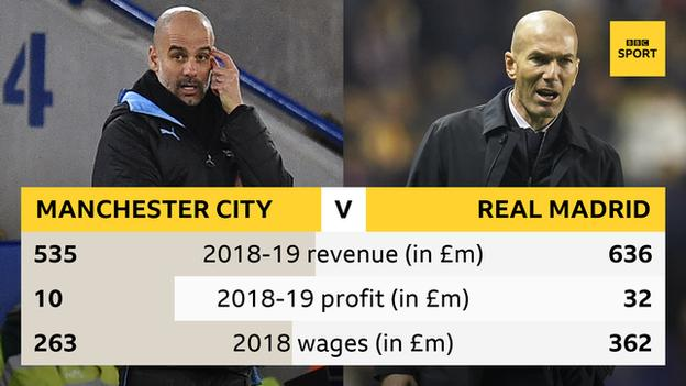Graphic showing Manchester City and Real Madrid's contrasting financial situations: Man City 2018-19 revenue £535m, profit £10m, 2018 wages £263m. Real Madrid 2018-19 revenue £636m, profit £32m, wages £362m