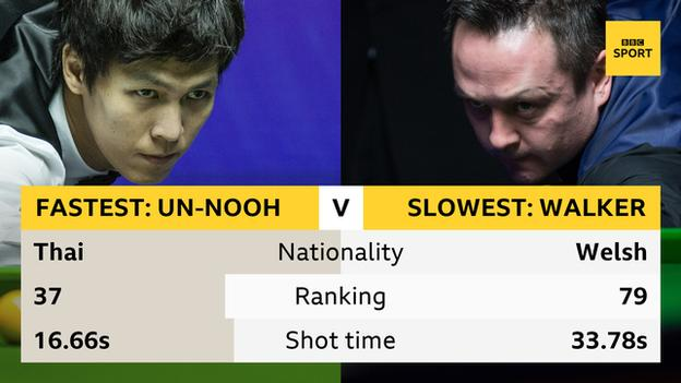Thepchaiya Un-Nooh is the fastest on 16.66 seconds while Lee Walker averages 33.78 seconds a shot