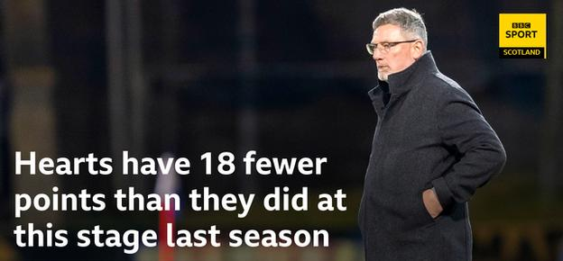 Craig Levein's side are in desperate need of a win in the league
