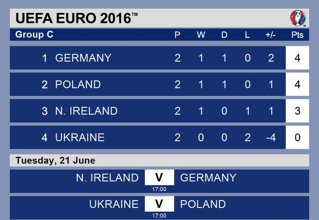 Group C table and fixtures