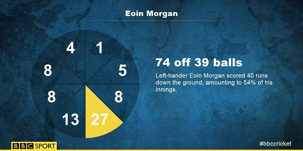Eoin Morgan's wagon wheel shows how he was strong down the ground