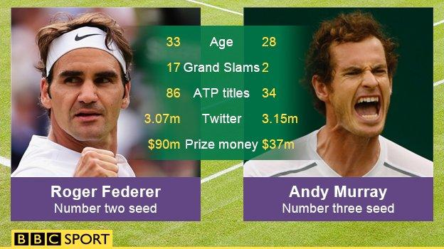 Fed v Murray stats
