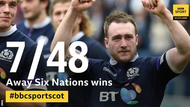 Scotland's away Six Nations record