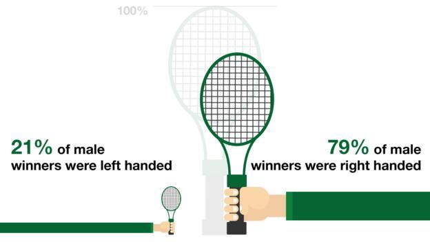 Wimbledon: Men's style
