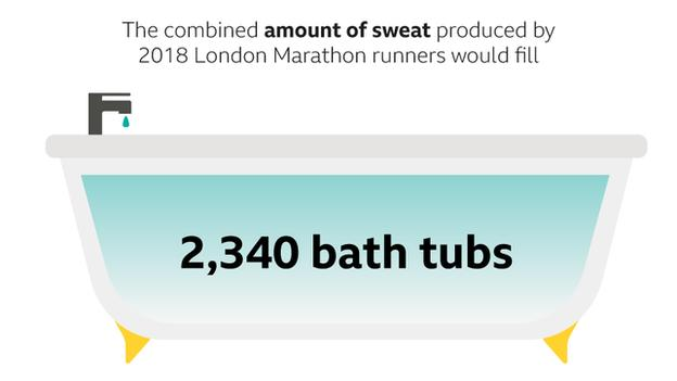 graphic to show the total amount sweat is produced by 2018 London marathon runners.