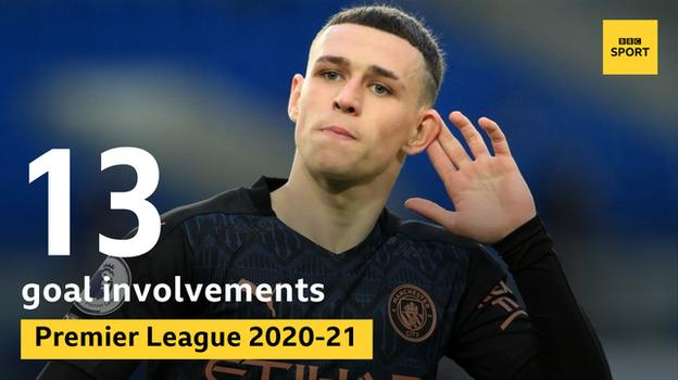 Phil Foden has been involved in 13 Premier League goals this season, the most of any player aged 21 or under
