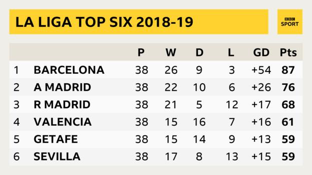 La Liga top six 2018-19