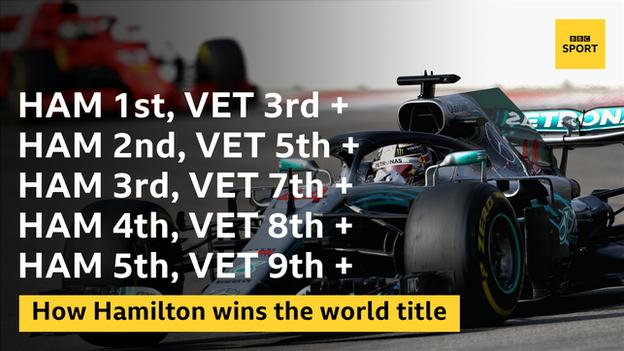 Lewis Hamilton will win the title if he wins in Austin and Sebastien Vettel finishes third or worse
