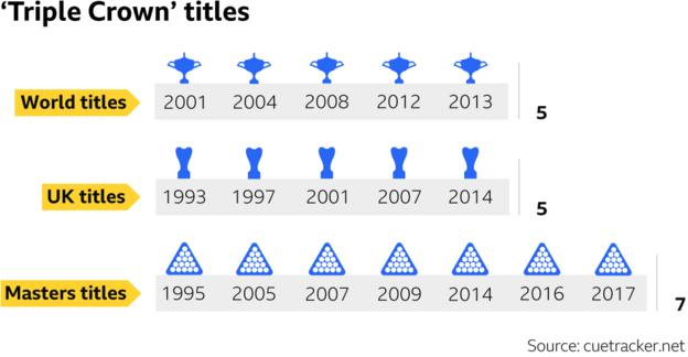 Graphic: O'Sullivan has won 17 'Triple Crown' events - the World and UK Championship five times each and the Masters seven times