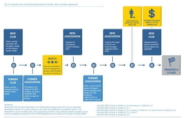 Fifa transfer system