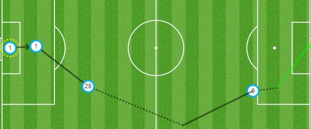 Jamie Vardy's goal in graphic form