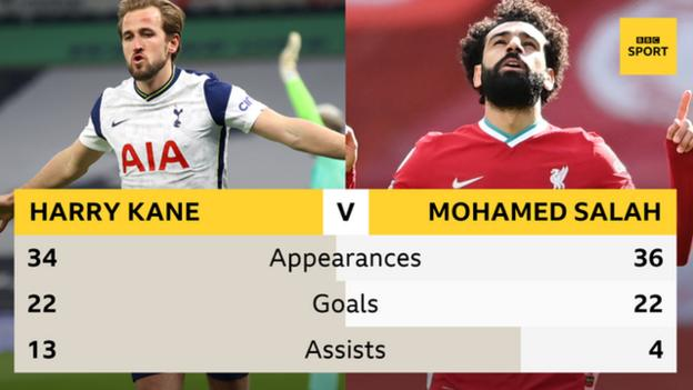 Tottenham's Harry Kane and Liverpool's Mohamed Salah are level on 22 goals going into the final game of the 2020-21 Premier League season