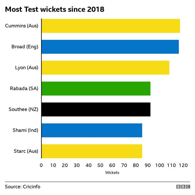 Graph showing most Tests wickets since 2018 - Cummins 117, Broad 116, Lyon 108, Rabada 92, Southee 92, Shami 85, Starc 85