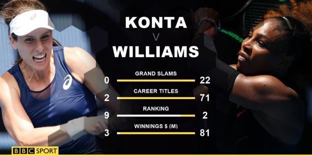 Konta Williams