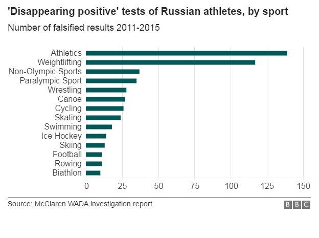 """The sports that benefited from Russia's state sponsored 'Disappearing Positive Methodology"""""""