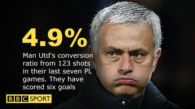 Man Utd's shot conversion rate