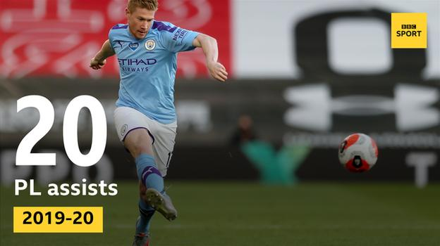 Kevin de Bruyne made 20 Premier League assists in 2019-20, equalling the record set by Arsenal's Thierry Henry in 2002-03 for the most in a single season