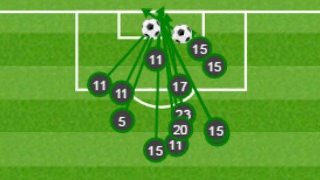 Graphic showing Vito Mannone's 13 saves against Liverpool