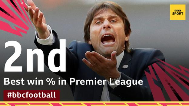 Only Pep Guardiola has a better win percentage than Antonio Conte in Premier League history