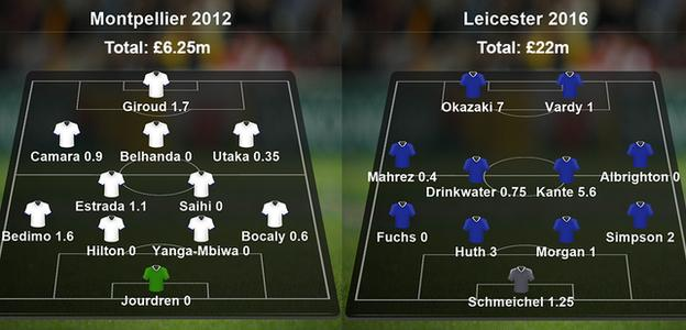 Montpellier 2012 and Leicester 2016 teams compared