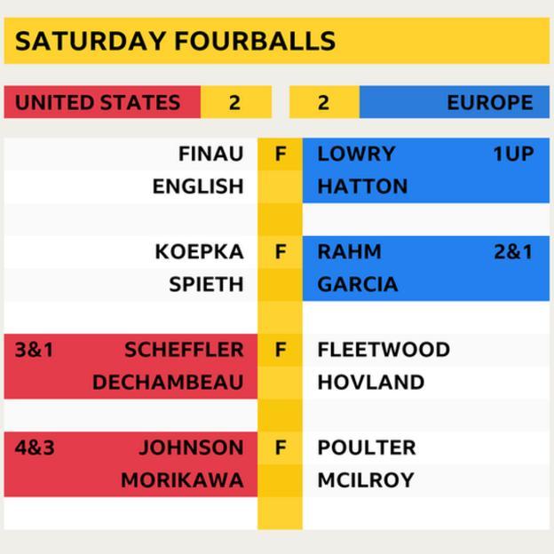 Saturday fourballs final scores