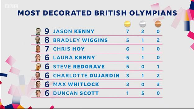 Table of the most decorated British Olympians