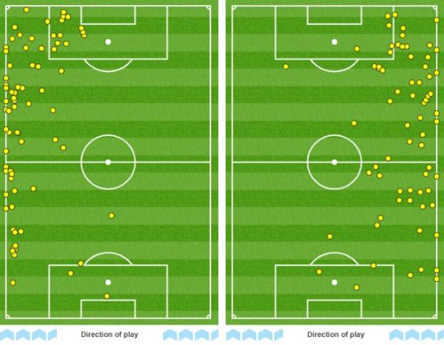 Graphic showing touches by Arsenal wing-backs Hector Bellerin (left) and Sead Kolasinac (right). Between them, the pair had 141 touches, with only 49 of them coming in their own half