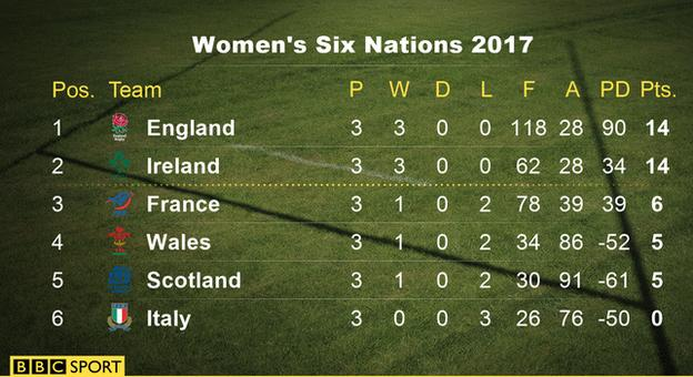 Unbeaten teams England and Ireland are level on 14 points