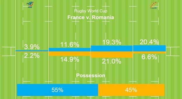 Full-time stats