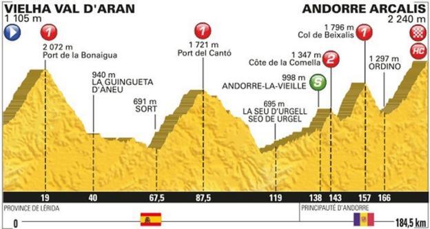 Tour de France stage nine map