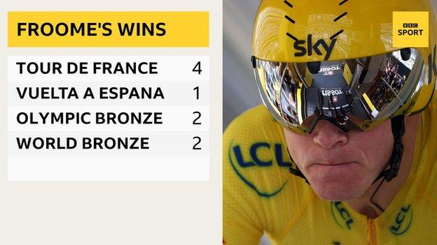 Chris Froome's wins