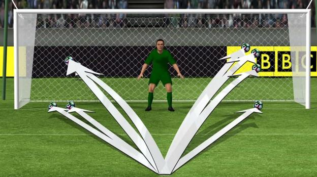 Pat Nevin analysis: Are penalties getting harder to score ...