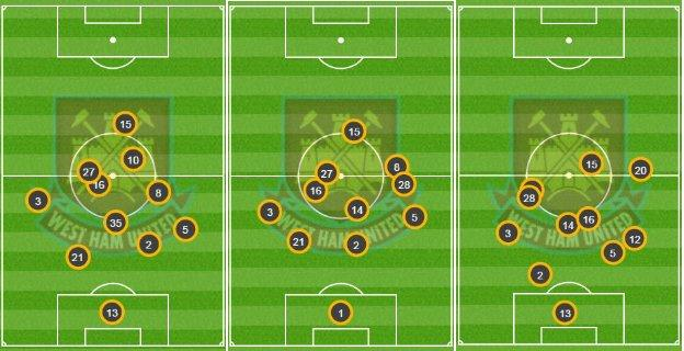 West Ham's average position vs Arsenal, Liverpool and Man City shows how well they protected their back four in games where they had possession of 38%, 37% and 29%