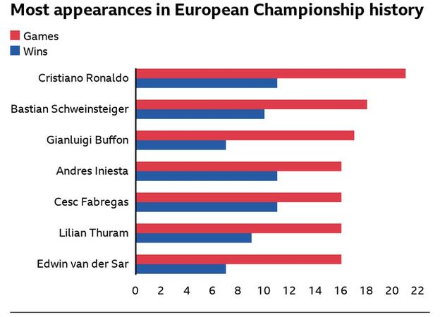Most European Championship appearances - Cristiano Ronaldo 21, Bastian Schweinsteiger 18, Gianluigi Buffon 17, Andres Iniesta 16, Lilian Thuram 16, Cesc Faabregas 16, Edwin van der Sar 16