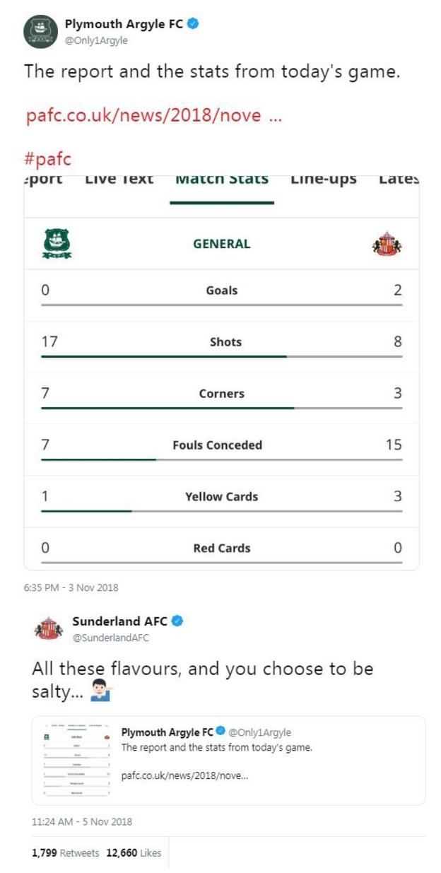 """Plymouth tweeted the match stats which were heavily in their favour despite losing 2-0. Sunderland replied by saying """"all these flavours and you choose to be salty"""""""