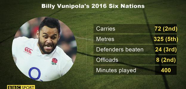 Billy Vunipola's Six Nations stats