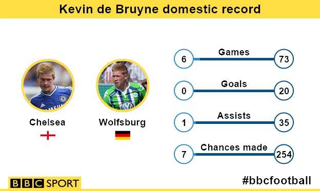 Kevin De Bruyne domestic record: Chelsea v Wolfsburg