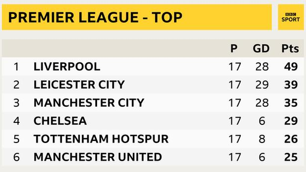 Snapshot showing top of the Premier League - 1st Liverpool, 2nd Leicester, 3rd Man Cut, 4th Chelsea, 5th Tottenham & 6th Man Utd