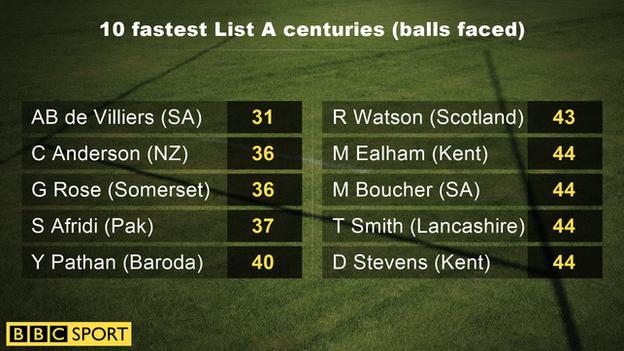Fastest List A centuries
