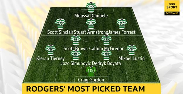 The Celtic players who have the most appearances in each position under Brendan Rodgers