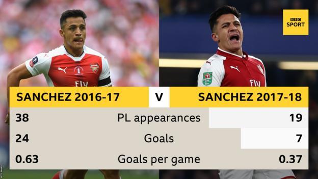 Alexis Sanchez: Arsenal forward joins Man Utd in swap with Henrikh Mkhitaryan