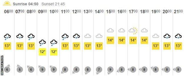 Sunday's forecast from BBC Weather