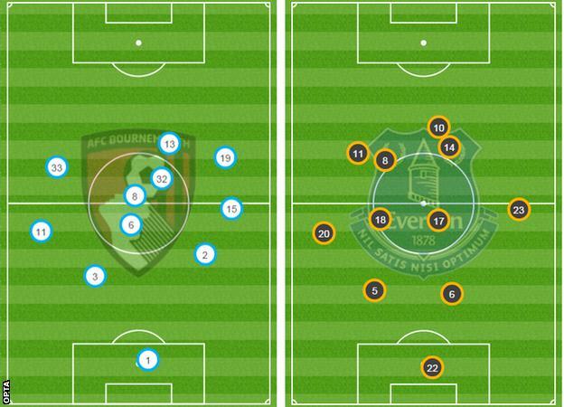 Bournemouth-Everton average positions