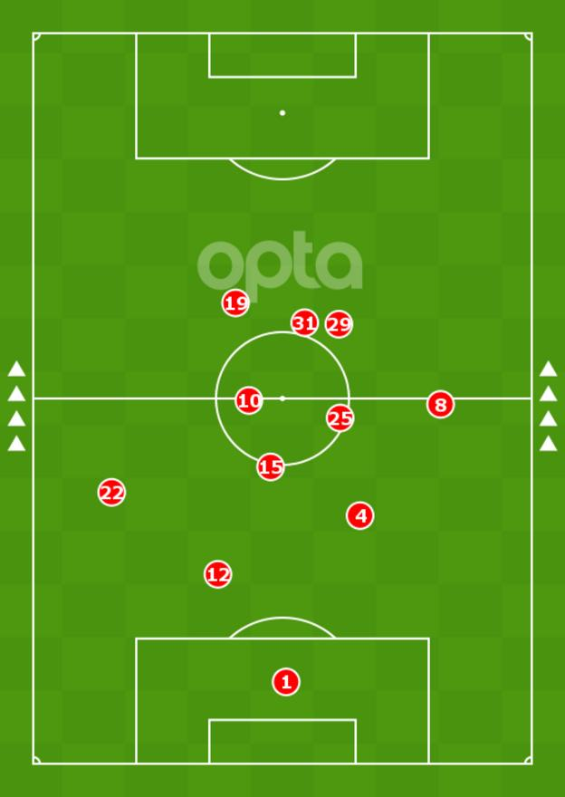 Image showing Havertz's right-wing position in a goal-scoring appearance for Leverkusen in the Europa League semi-final against Inter Milan and how advanced he played for the German club